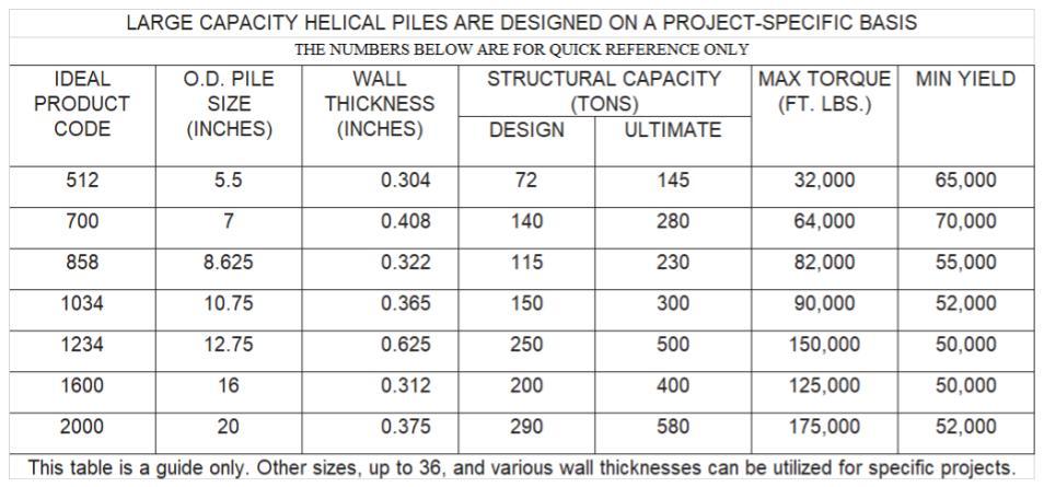 Ideal large diameter helical piles danbro distributors